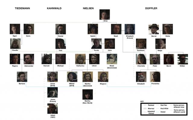 Dark: Guía para entender los personajes según la época